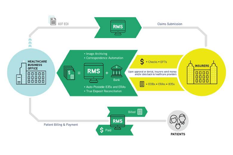 RMS for healthcare providers